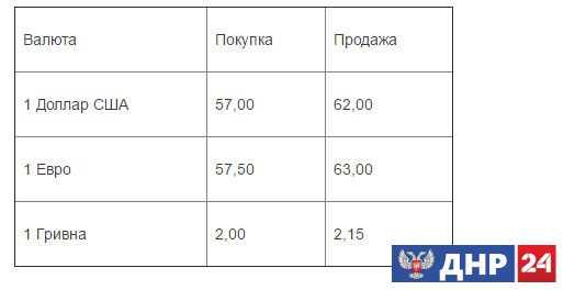 Курсы валют с 11.04.2017
