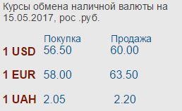 Курсы валют с 15.05.2017