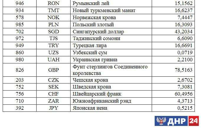 Курсы валют 21.09.2017